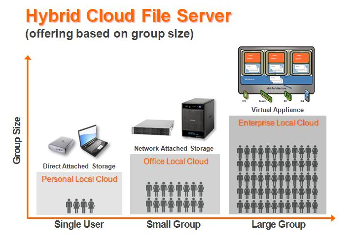 Designing an Efficient Hybrid Cloud for Your Enterprise